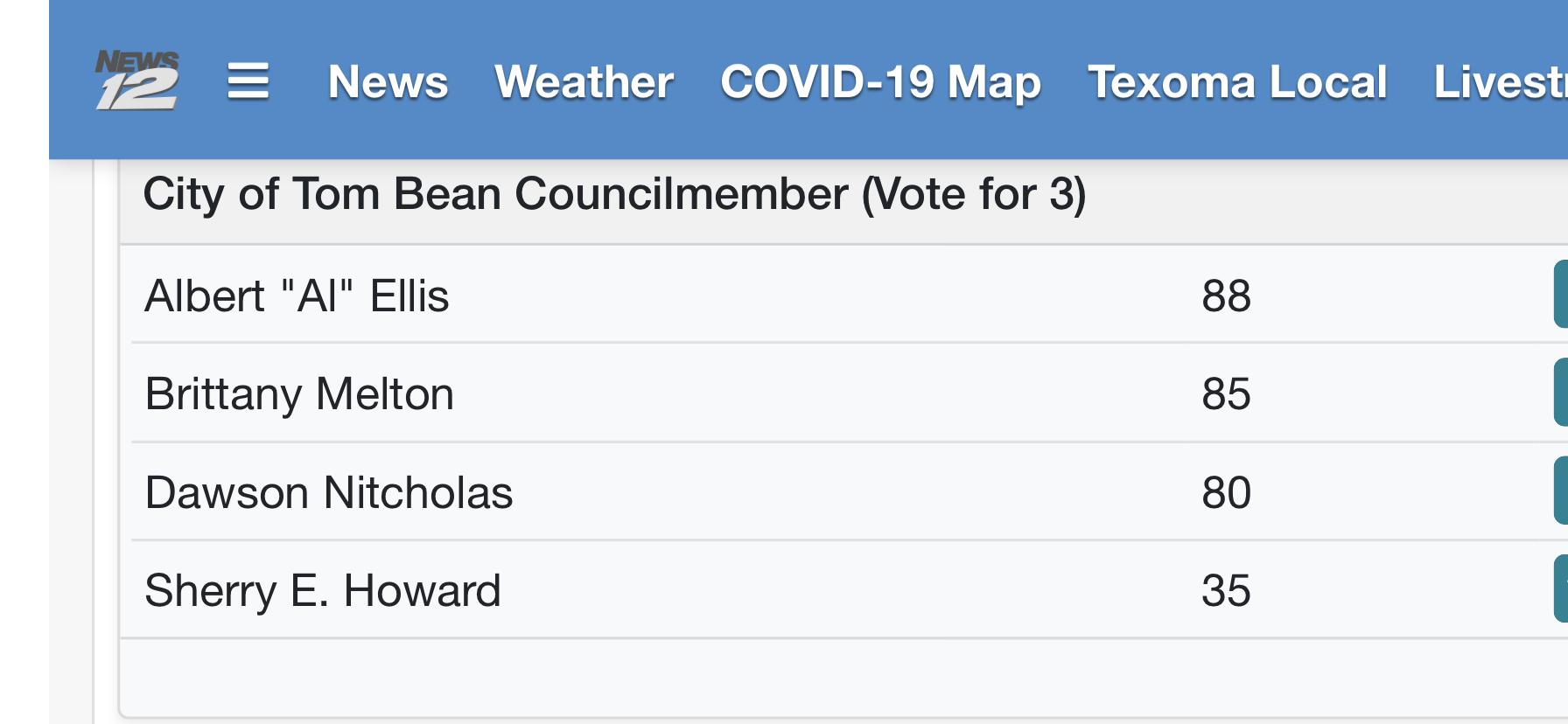 City of Tom Bean Election Results May 1 2021